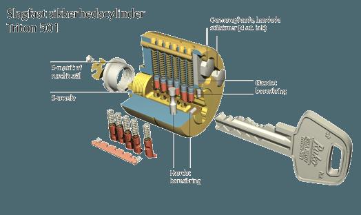 Slagfast-Sikkerhedscylinder-gennemsk